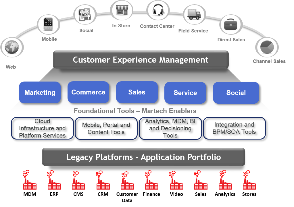new e commerce technologies and applications
