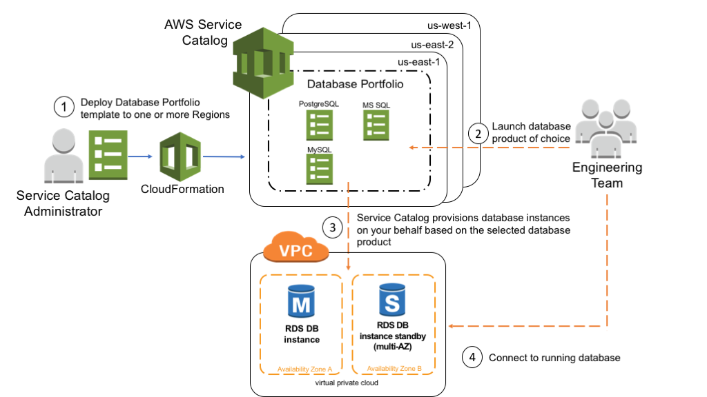 amazon cloudformation is a application service