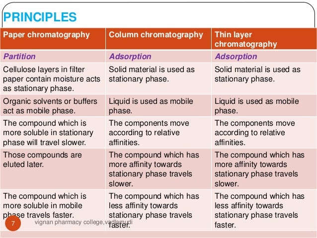 application of paper chromatography in industry