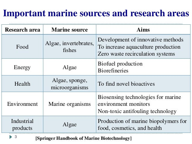application of bioluminescence in biotechnology