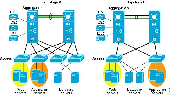 web and application server architecture