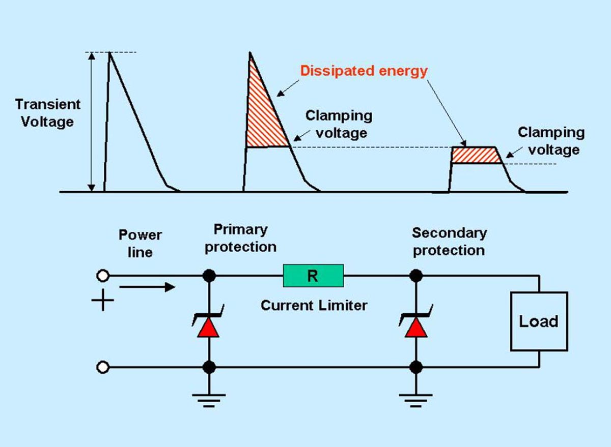 transient voltage suppressor application notes